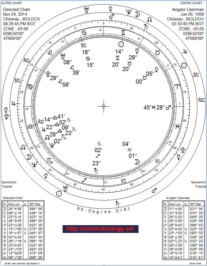 Avigdor Liberman  Källa :www.knesset.gov Kl.15:30 =Källa : astrologix.de - diskussions foren.