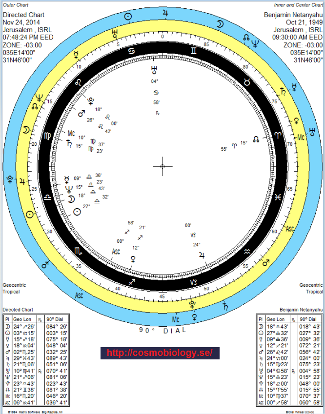 Benjamin Netanyahu. Source : Meridian5/96. Fachzeitschrift für Astrologie.