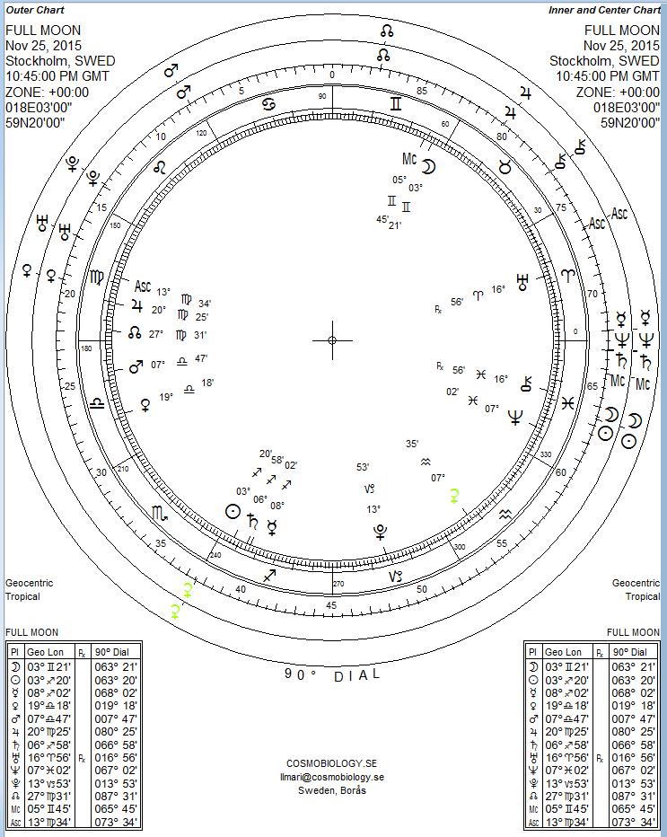 FULL MOON 25 NOVEMBER 2015