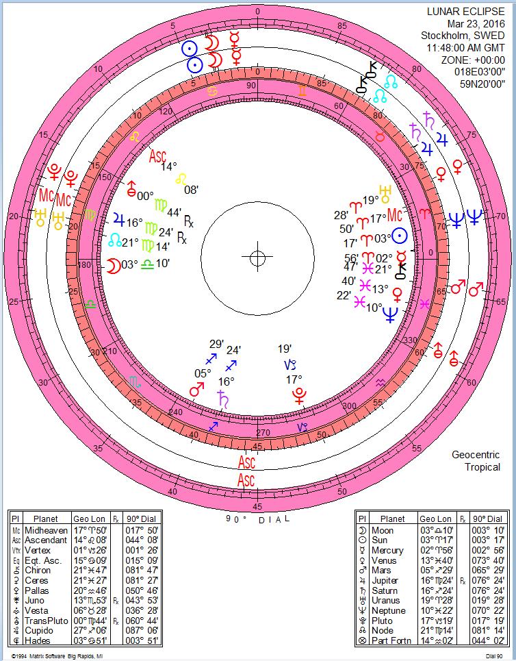 Lunar eclipse 23 March 2016