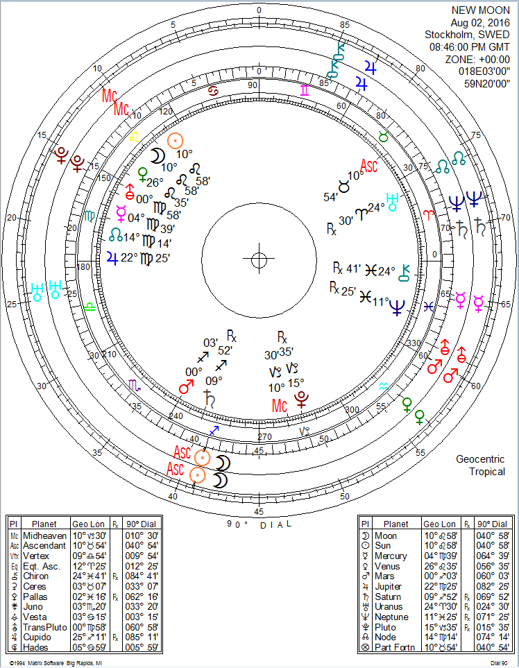 New Moon August 2, 2016