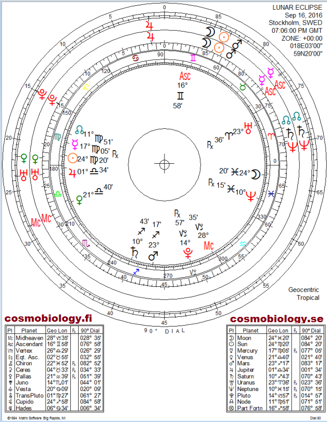 Lunar Eclipse 16 September 2016