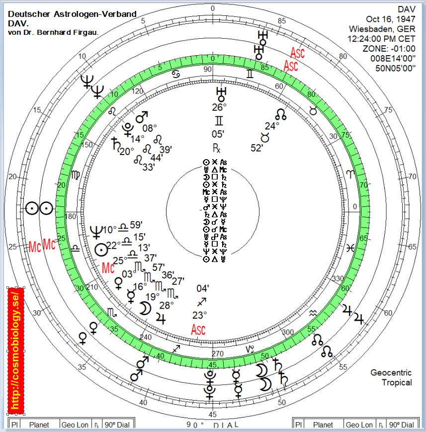 Deutscher Astrologen-Verband